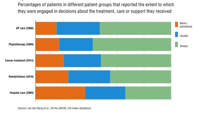 PatientEngagement